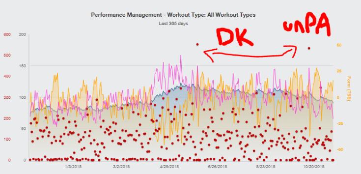 Performance Chart - 2018